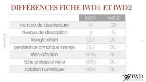 Différence fiche dégustation IWD1 & IWD2