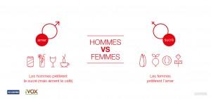 Amer Hommes-vs-femmes
