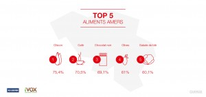 Top-5-aliments-amer-Belgique