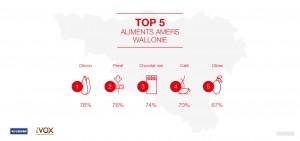 Top-5-aliments-amer-Wallonie