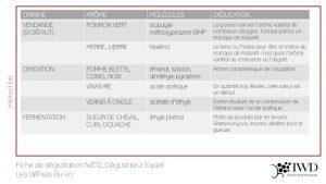 Fiche IWD2 - Défauts du vin - Dégustateur Expert (p1)