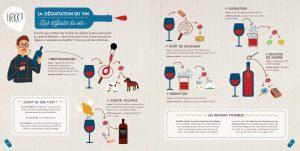 Vinographie, Les Défauts du Vin