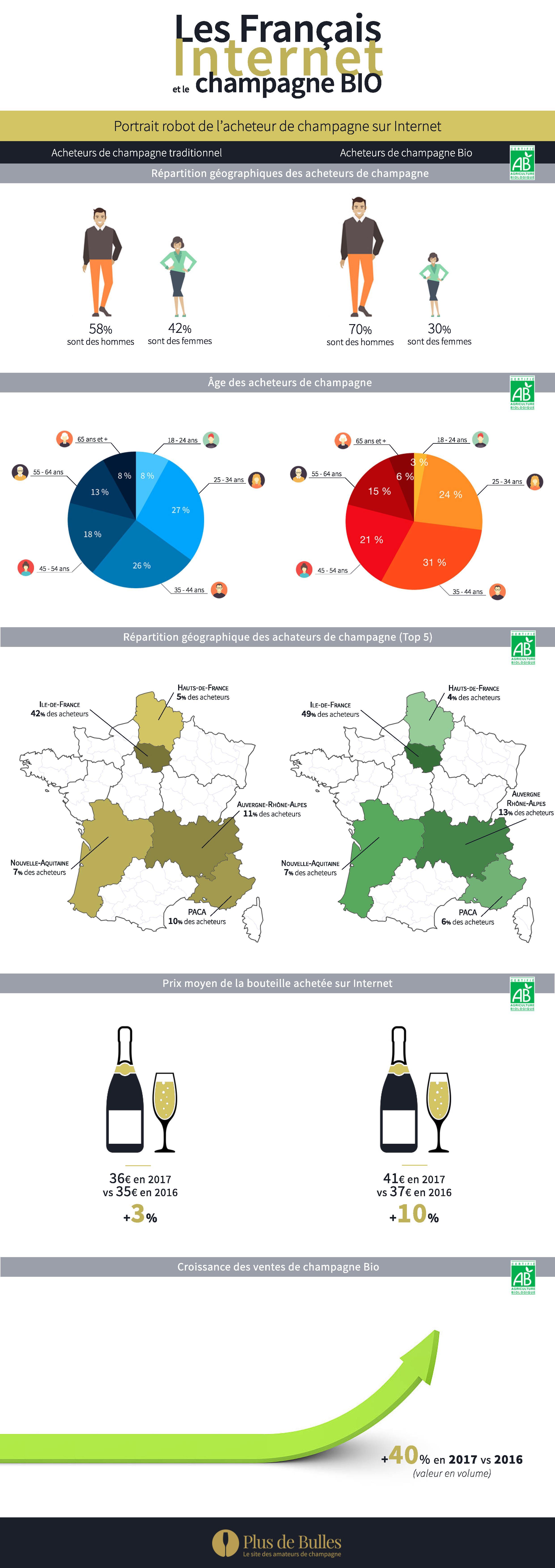 Infographie sur le champagne BIO
